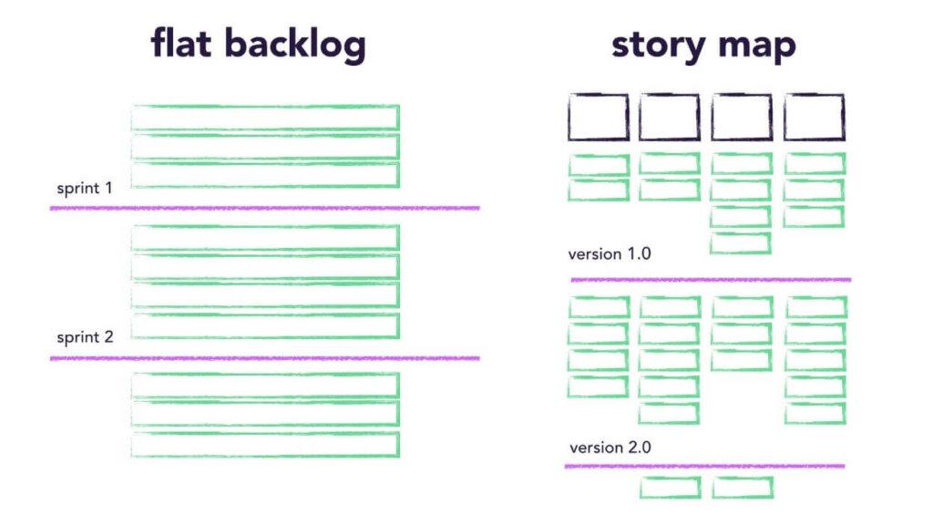 Flat Backlog vs. story map